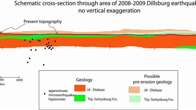 Cross section of the geology in the Old York Road area.  Note location of tremor locations with upper contact of the diabase.