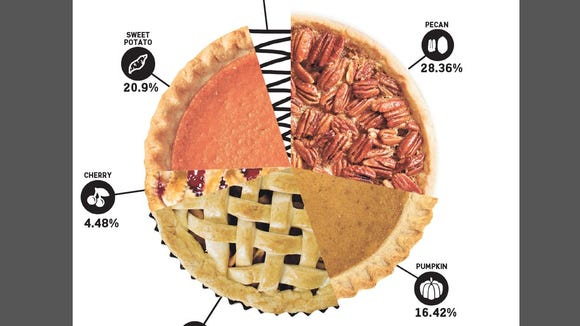 """Our """"pie"""" chart of your favorites for Thanksgiving."""