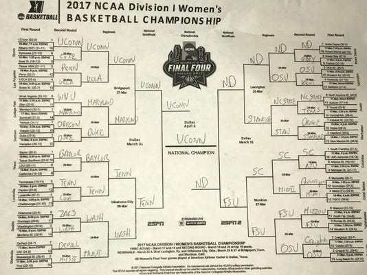 AP Basketball Writer Doug Feinberg's picks in the women's NCAA college basketball tournament as seen Thursday, March 16, 2017. It's guaranteed to be right until the first game on Friday. (AP Photo/Doug Feinberg)