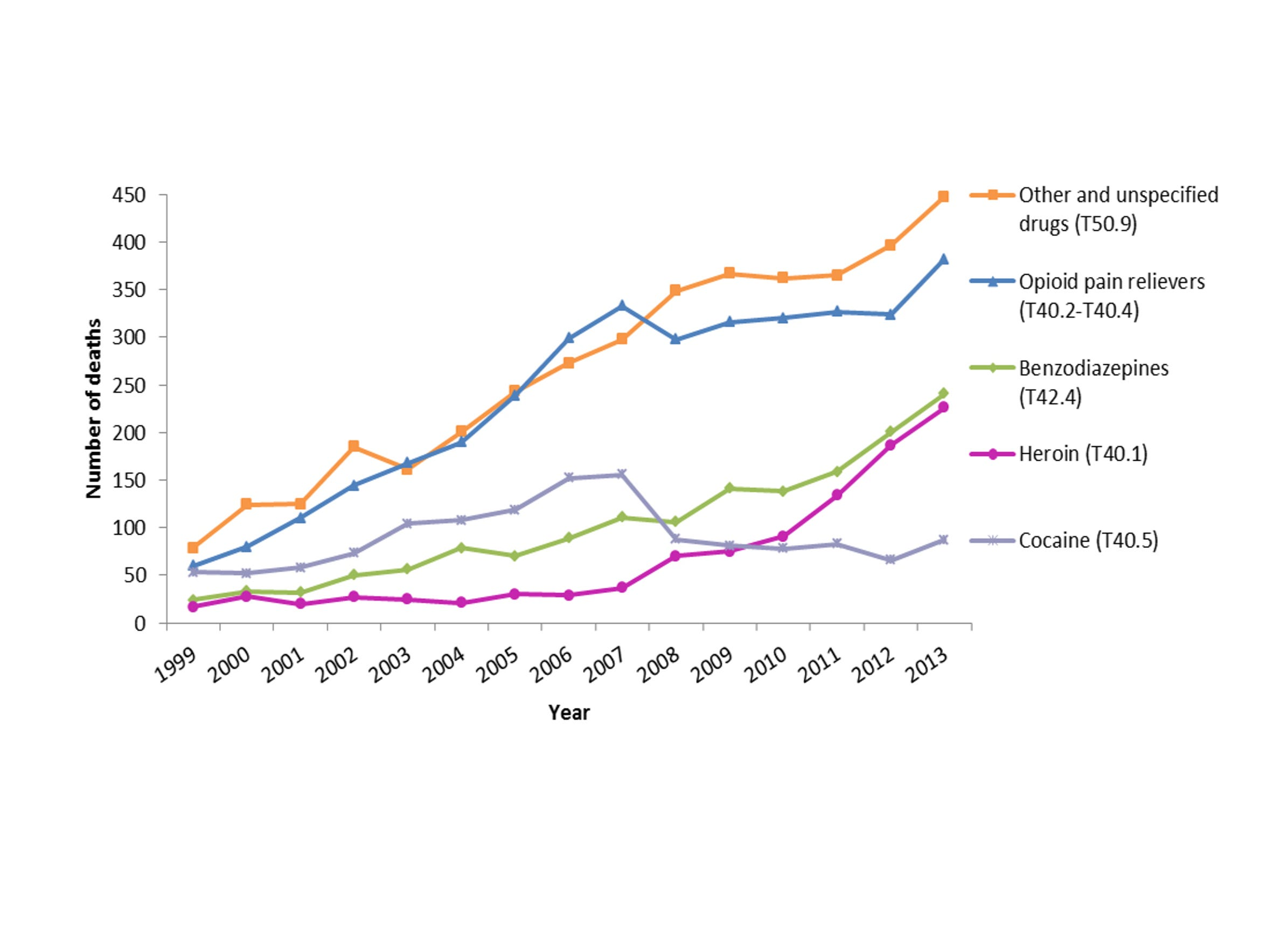 Graph showing the number of drug overdose deaths involving