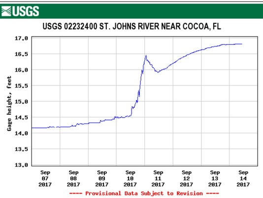 St. Johns River level