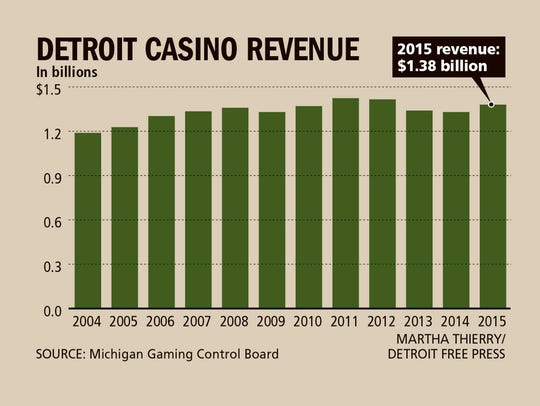 Detroit casino revenue