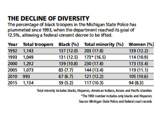 The decline of diversity in the Michigan State Police