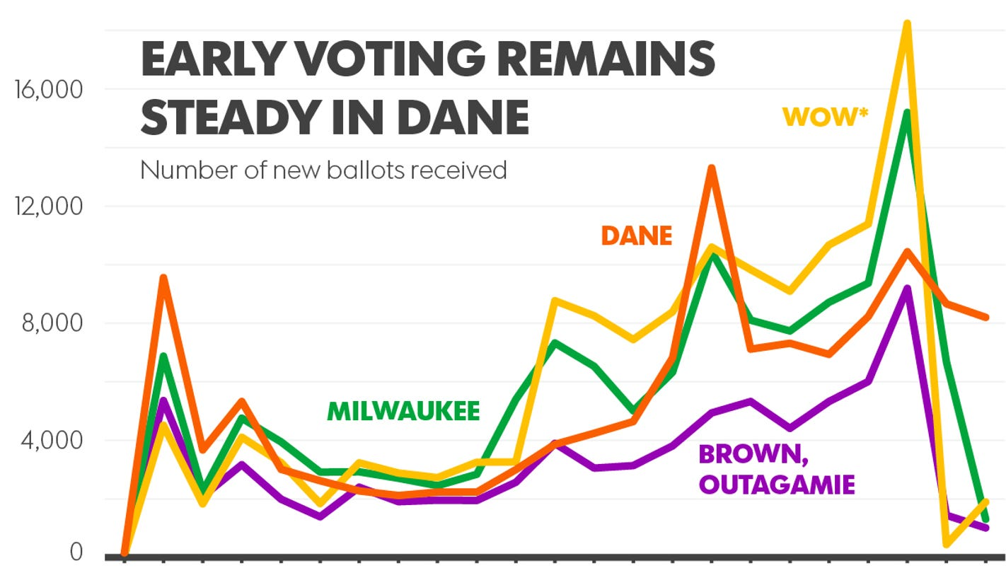 Early Vote Tally Climbs In Dane County
