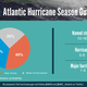 2018 hurricane season: U.S. forecasters expect 10-16 tropical storms in active season