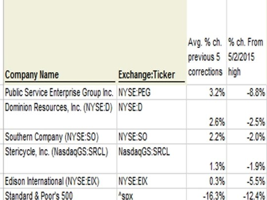 The S&P stocks that have outperformed the market in