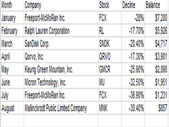 S&P 500 stocks that have been the worst performers