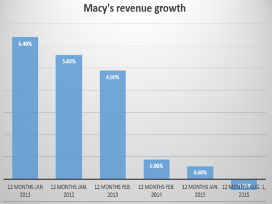 Macy's revenue growth has been dropping