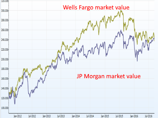 Wells Fargo has consistently been worth more than JP
