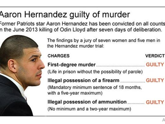 Graphic looks at the charges in the Aaron Hernandez