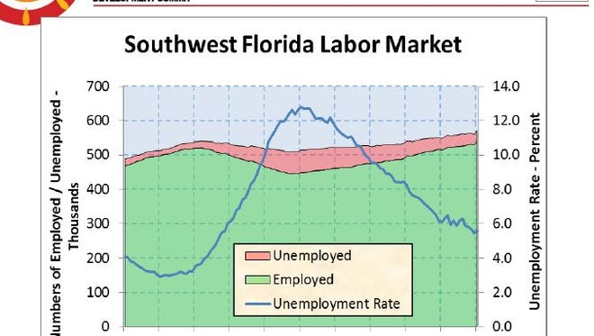 Slide from Workforce Now presentation during the Regional Economic Summit Monday, May 11, 2015