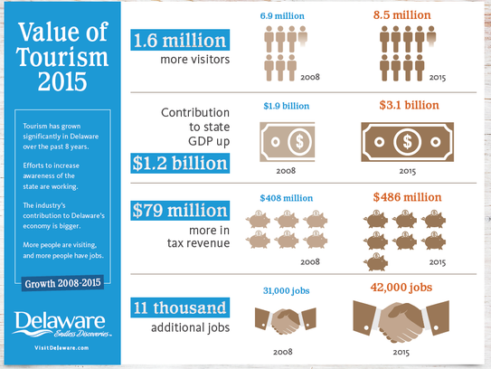 An Delaware tourism office infographic showing comparative