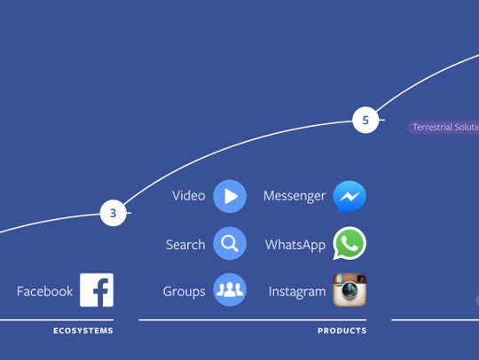Facebook's 10-year plan