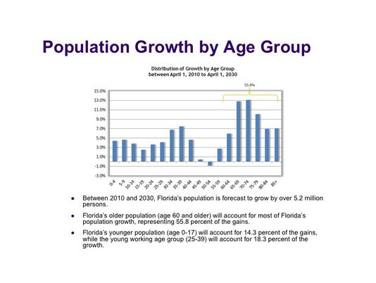 Population growth by age group