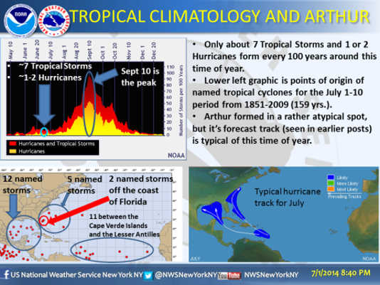 Source: National Weather Service Upton N.Y. Office