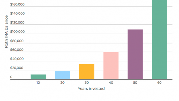 Growth in a Roth IRA