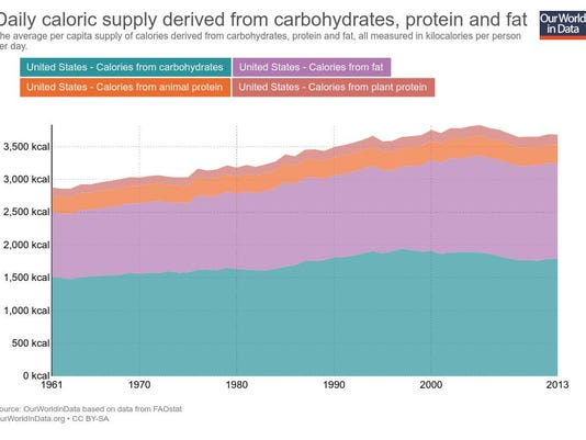 daily-caloric-supply-derived-from-carbohydrates-protein-and-fat (2)