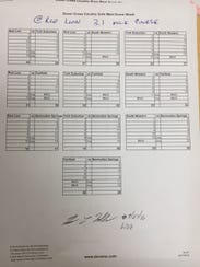 Girls' cross country results at Red Lion on Sept. 27
