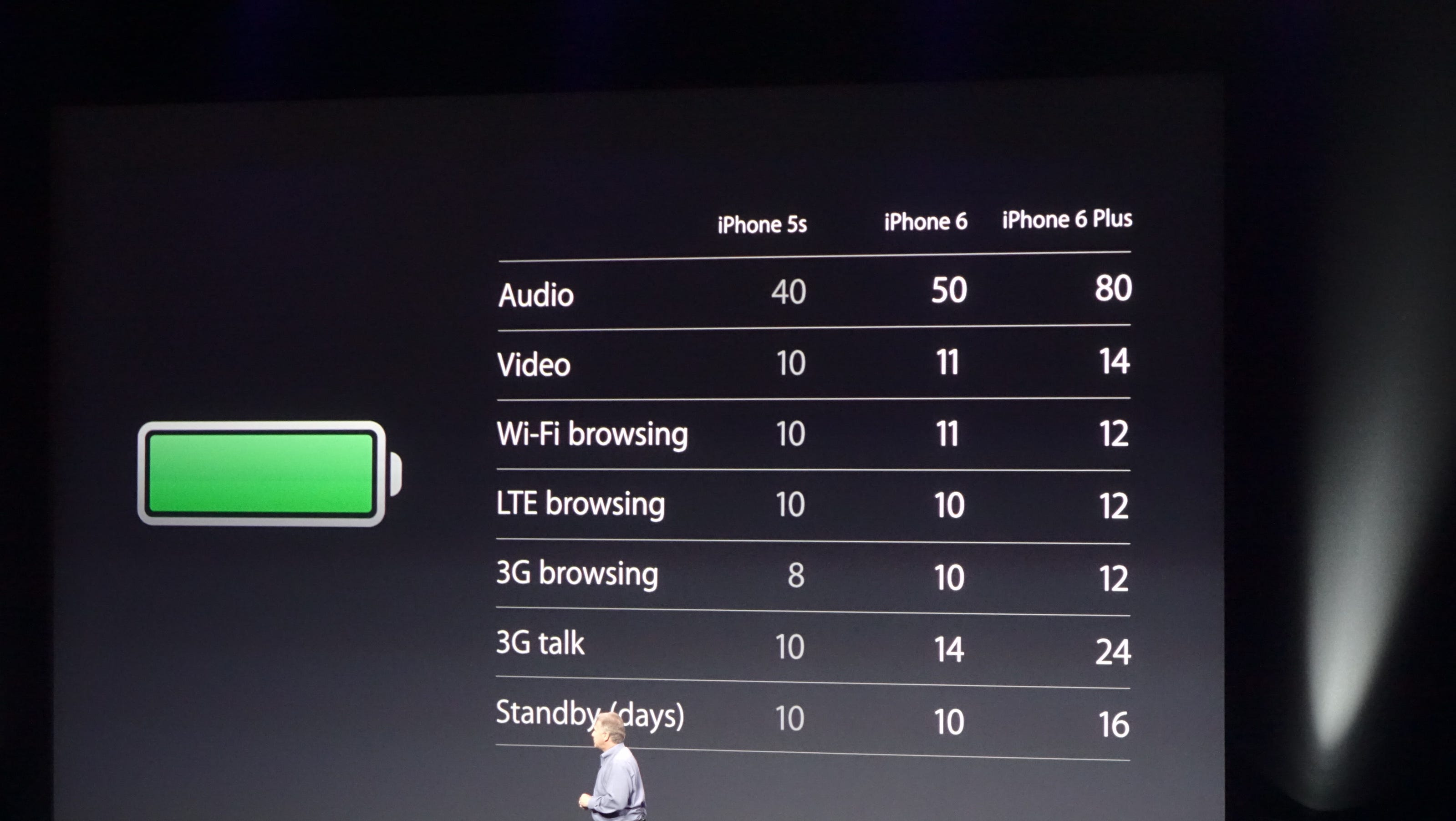 Apple boasts better battery on iphone 6 plus