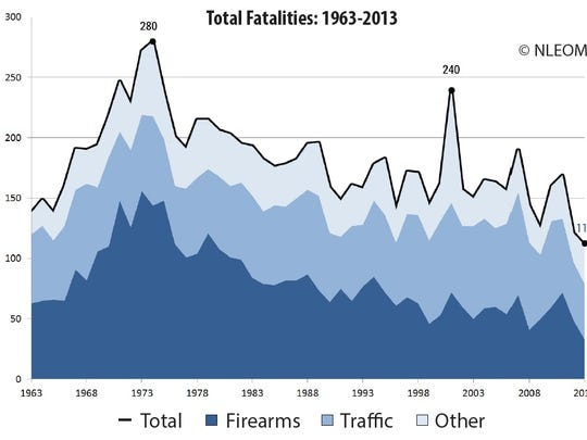 law enforcement officers fatalities