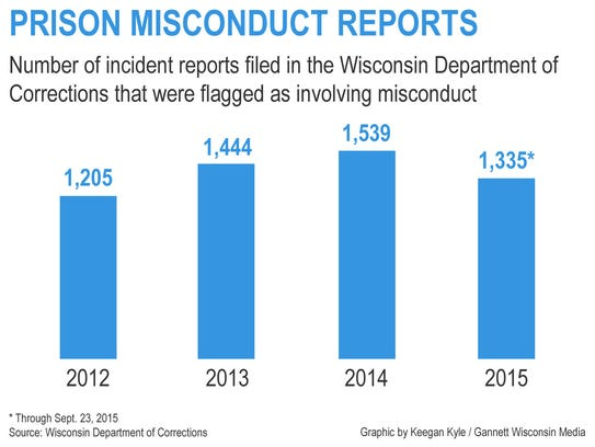 Prison misconduct reports since 2012.