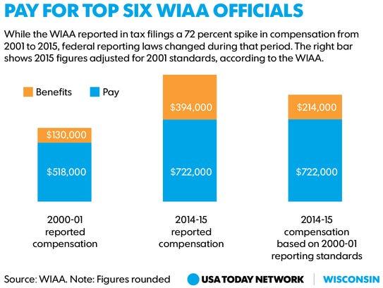 Graphic comparing WIAA compensation