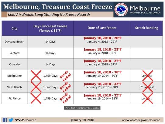 Temperatures Jan. 18, 2018, broke long-standing no-freeze