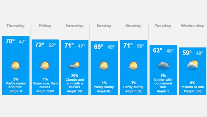 Salem area weather for October 9
