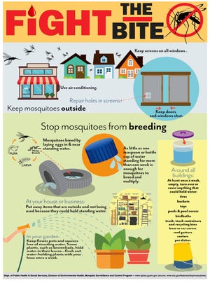 A poster shows how to keep mosquitoes outside.
