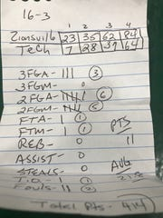 These are Isaiah Thompson's stats, recorded by grandfather LaSalle, from a game against Arsenal Tech on Feb. 13, 2018.