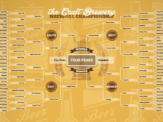 Beer Madness