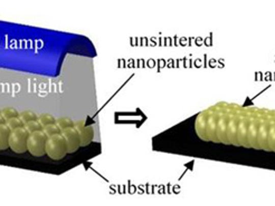 Fusing, or sintering, nanoparticles by exposing them to pulses of intense light from a xenon lamp.
