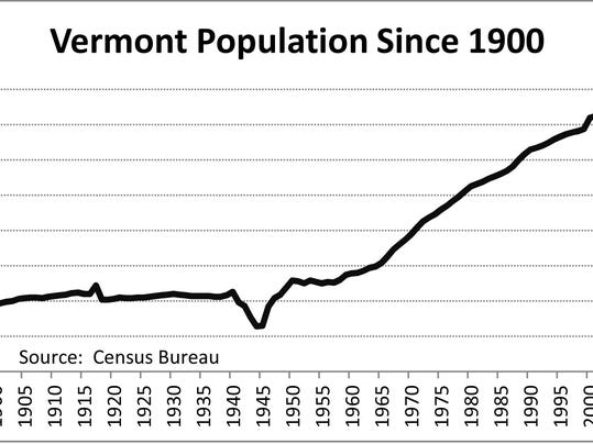 July 23 Annual Population since 1900