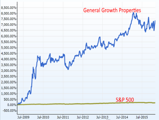 General Growth's gain over the past seven years makes