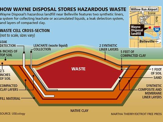 Landfill taking radioactive waste has history of violations, leaks