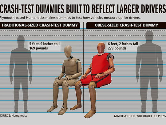 Plymouth-based Humanetics makes dummies to test how vehicles measure up for drivers.