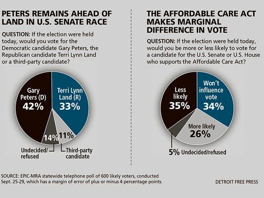 DFP Senate poll CHARTS WEB.jpg