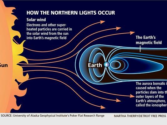 DFP Northern lights DIAGRAM WEB.jpg
