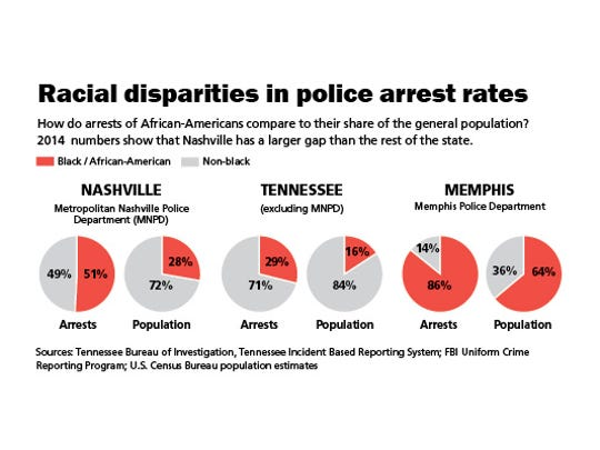 Racial disparities in police arrest rates