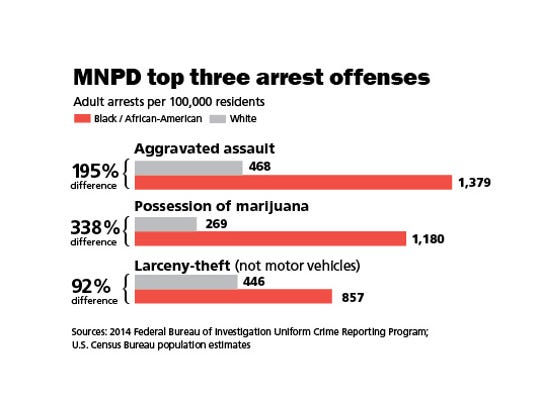 Metro Nashville Police Department top three arrest