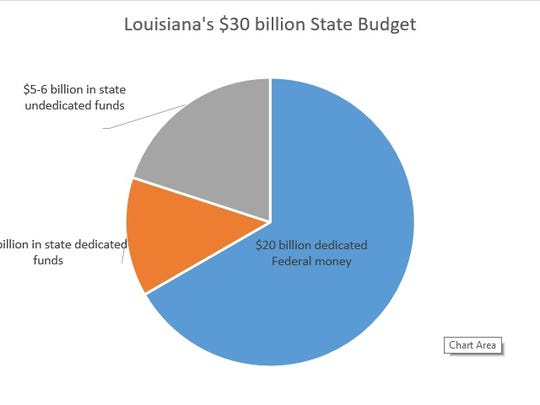 This pie chart shows where the state's money is allocated to in the budget.
