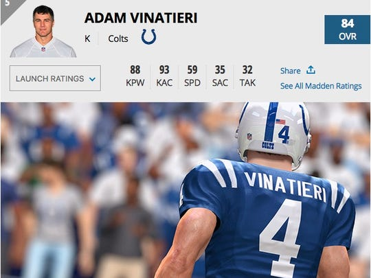 Adam Vinatieri comes in as Madden 17's No. 4 kicker with an 84 overall rating.