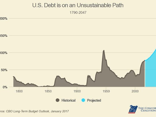 Projections for growth of the U.S. debt.