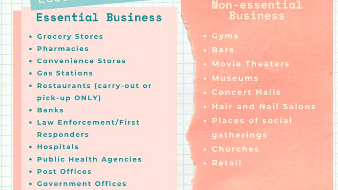 This infographic provided by the Oklahoma State Department of Health provides some examples of essential versus non essential businesses. Carter County is now required to follow an executive order from Gov. Stitt requiring all non-essential businesses to close through April 15.
