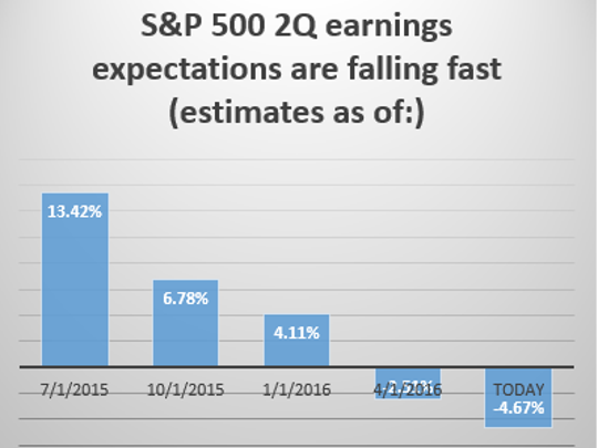 S&P 500 2Q earnings expectations are falling fast.