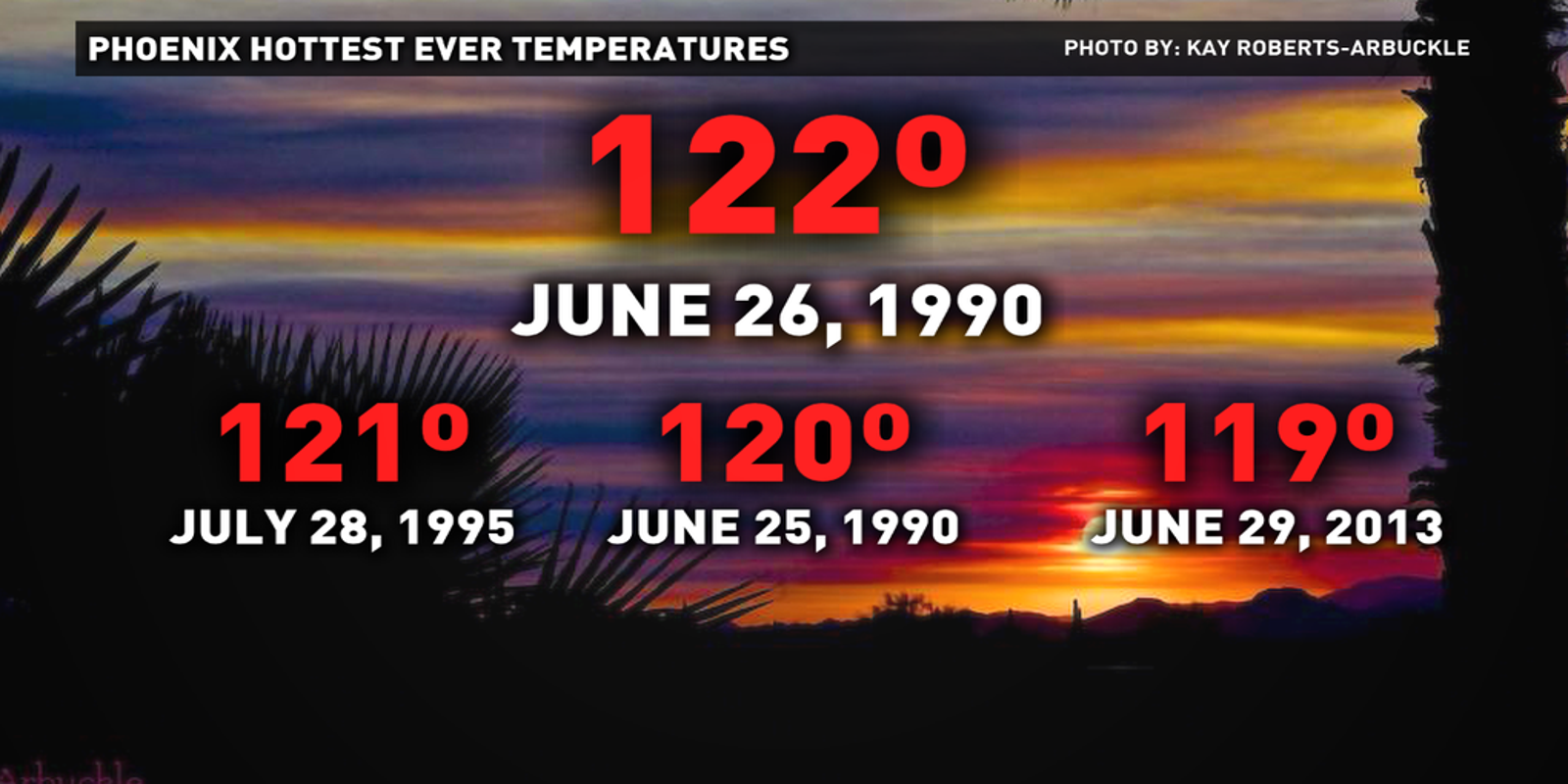 Hottest day in Phoenix history happened 25 years ago
