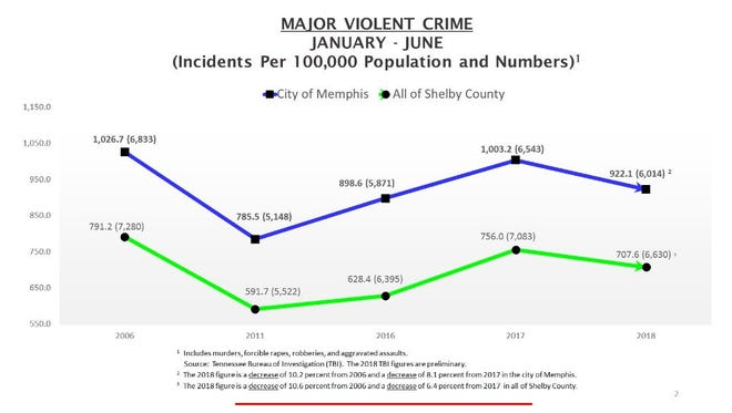 Statistics detailing major violent crimes in Memphis in first six months of 2018.