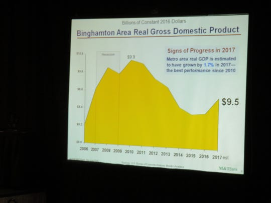 Binghamton's Gross Domestic Product was on the upswing in 2017 for the first time since the 2008 recession.