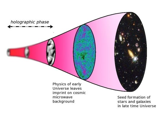 A sketch of the timeline of the holographic universe.