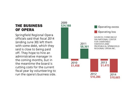 The Business of Opera